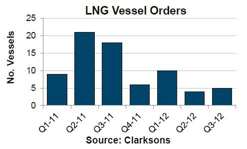 Pace of LNG Vessel Ordering has Slowed.jpg