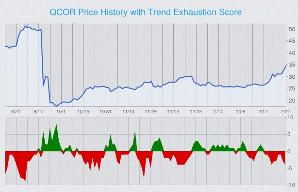 trend-exhaustion-stock-chart-qcor.png