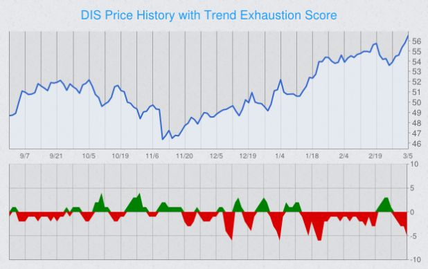 trend-exhaustion-stock-chart-dis.png