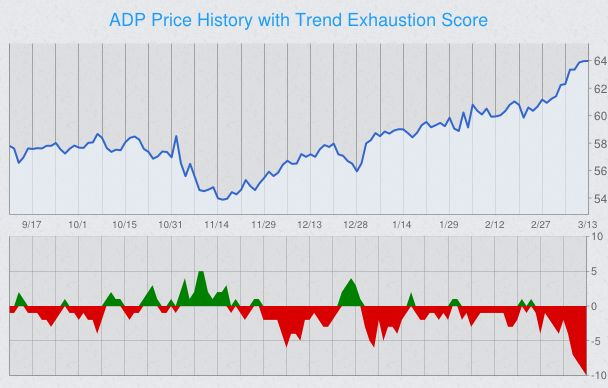 trend-exhaustion-stock-chart-adp.png