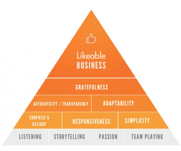 Likeable business.png