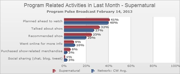 Program_Related_Activities_in_Last_Month_Supernatural_Program_Pulse_Broadcast_2013_02_14.png