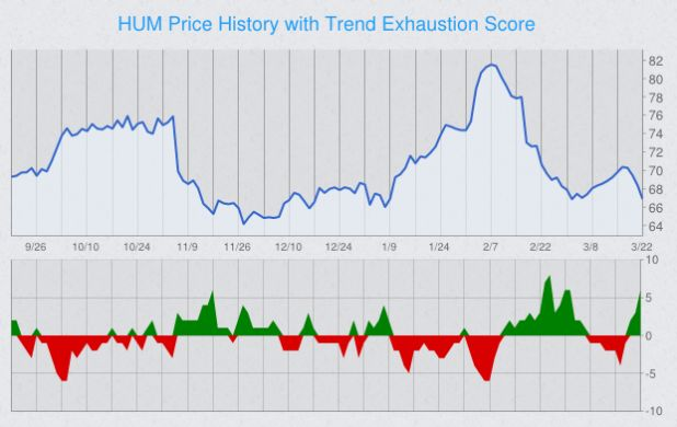 trend-exhaustion-stock-chart-hum.png