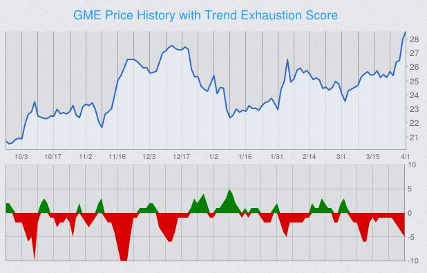 trend-exhaustion-stock-chart-gme.png