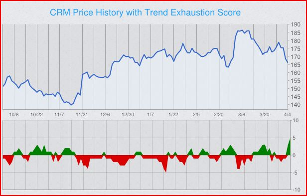 trend-exhaustion-score-crm.png
