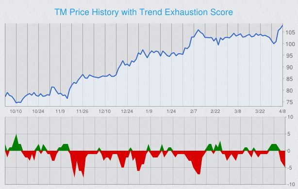 trend-exhaustion-stock-chart-tm.png