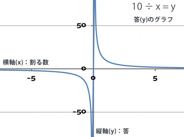 割り算グラフ640x480.png