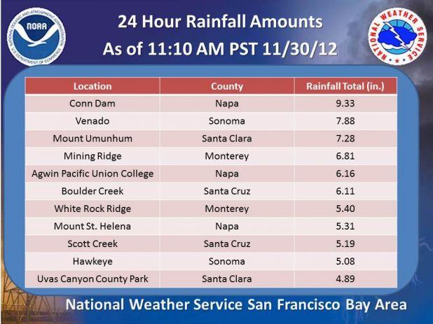 Rain Total 11 am 113012.jpg