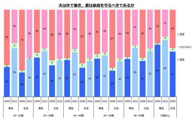 201210_内閣府_男女共同参画社会に関する世論調査_前回比較.jpg