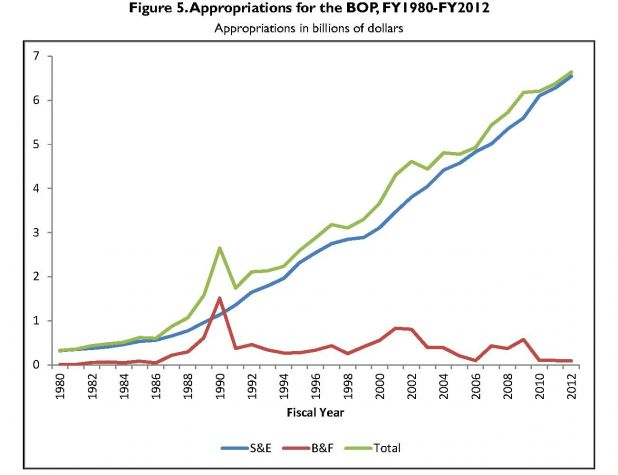 Appropriations for the US Fed Bureau of Prisons 1980 - 2012.jpg