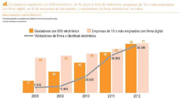 24 % DNI electrónico.png