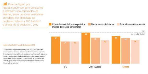 33 Brecha digital por hábitat.png