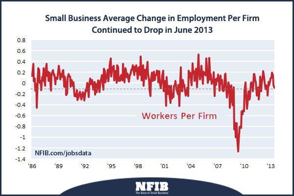 jobs-data-nfib-201307.jpg