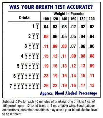 DUI Blood Alcohol Level Drink chart.gif
