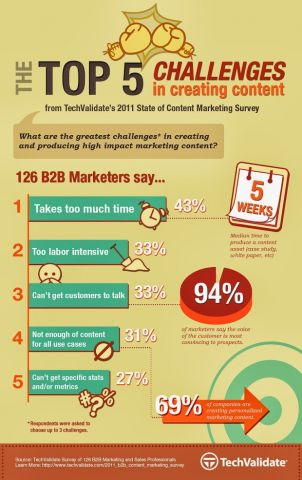 content-marketing-challenges-infographic.jpg