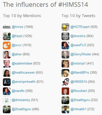 HIMSS 14 influencers Monday.jpg