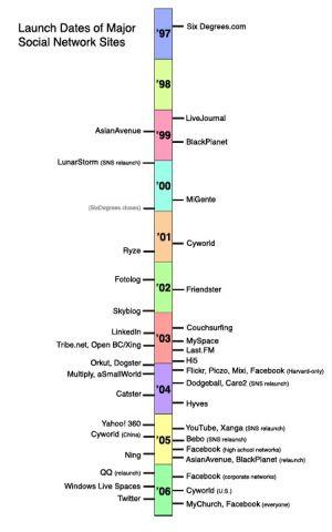 SocialMediaLaunchHistory-byBoydandEllison-of-IndianaUniv.jpg