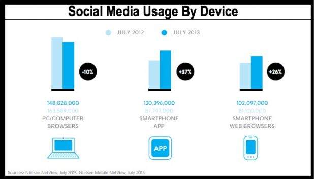 Nielsen-Social-Media-By-Device-2014-1.jpg