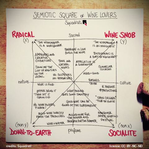 semiotic square of wine lovers_800.jpg