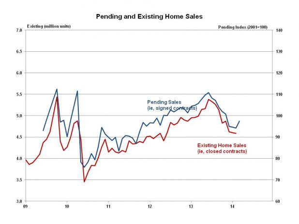 Pending Home Sales 1403.jpg