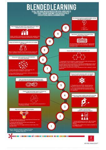 12_Tipps_erfolgreich_Blended_Learning_Programme_ gestalten.jpg