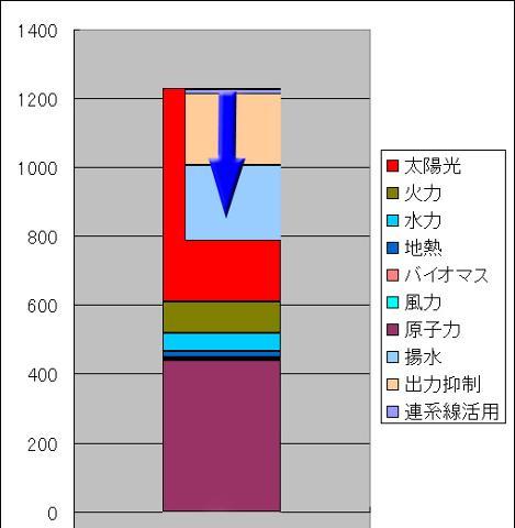 201412最低需要時の出力配分.jpg