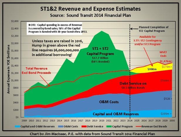 JM-Chart,ST6billionborrowingChart.jpg