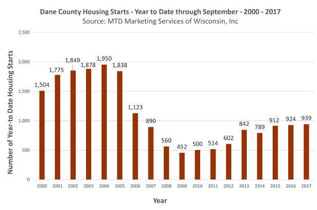 dane_county_housing_starts_september_2017_year_to_date_718_01.jpg