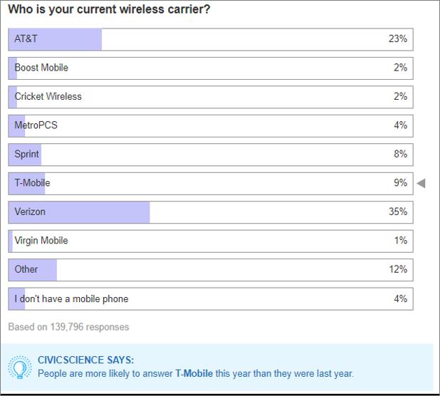 poll_tmobile_pg.PNG
