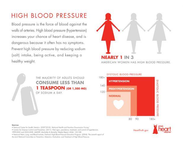 Blood Pressure Infographic.jpg