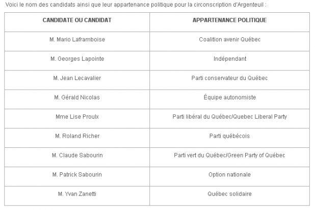 Candidats partielles argenteuil.png