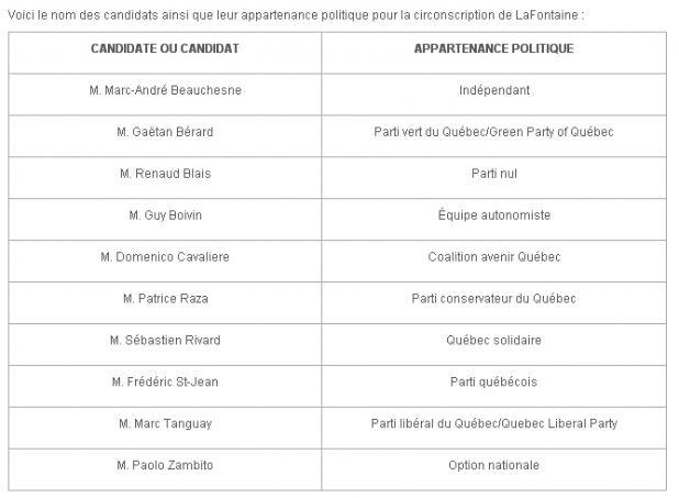 Candidats partielles LaFontaine.png