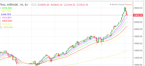Chart-04-06-2018-Monthly-DJI.PNG