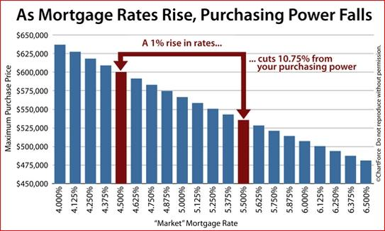 mortgage v purchasing power.jpg