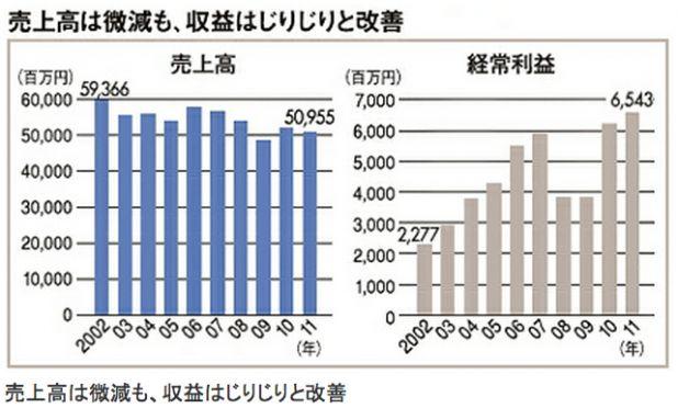 三菱鉛筆の売上高と経常利益.png