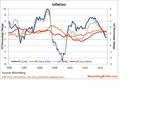2012-7-16 Inflation CPI and PPI.png