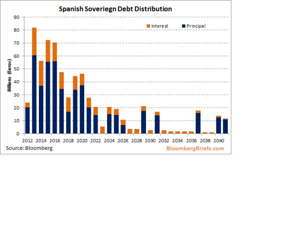 2012-8-3 Spanish Sov Debt Distribution 2.png