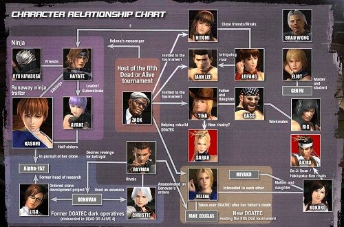 Dead or Alive 5 Character Relationships and Backstory Explained