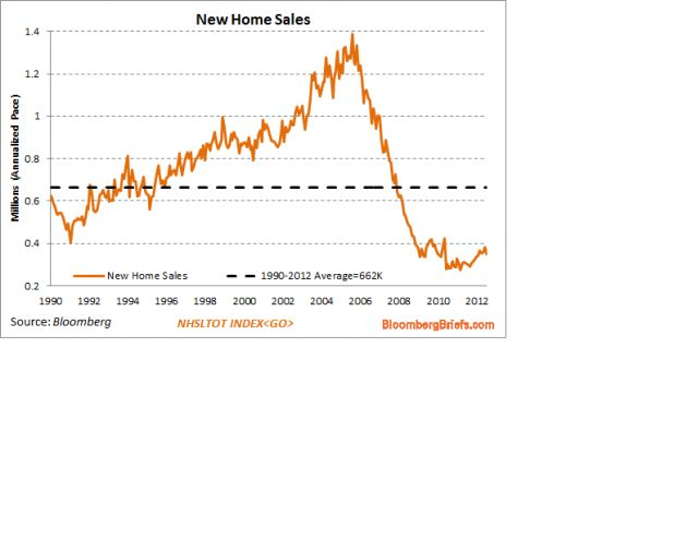 2012-8-16 New Home Sales.png