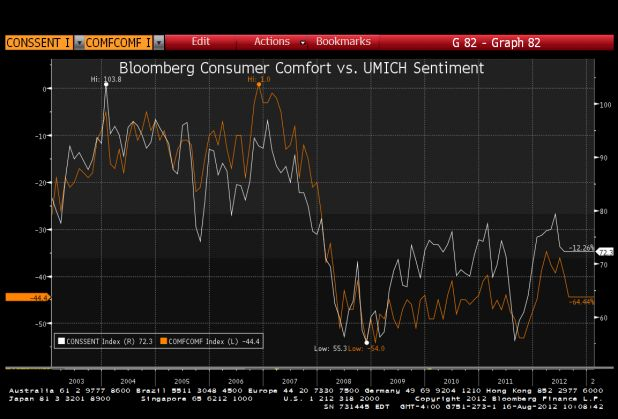 2012-8-16 Consumer Sentiment.gif