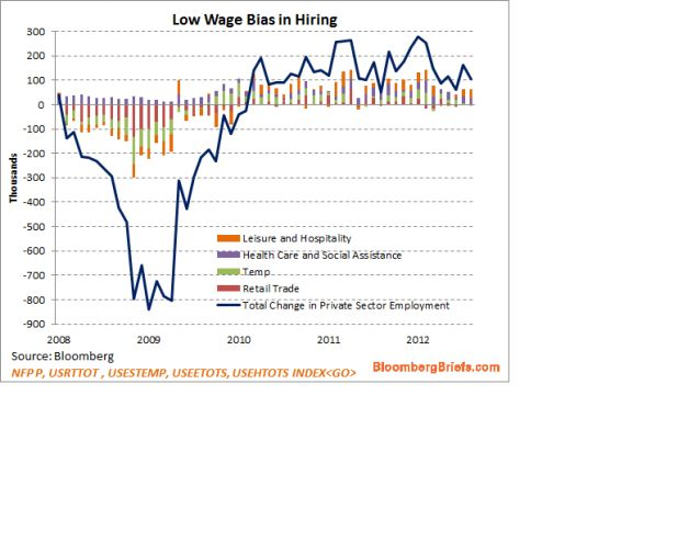 2012-9-7 Low Wage.png