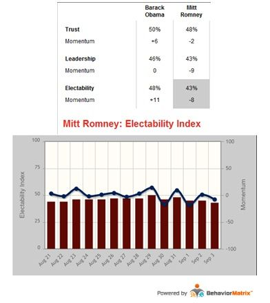 Romney_Obama_Electability_Sept_4_2012.jpg