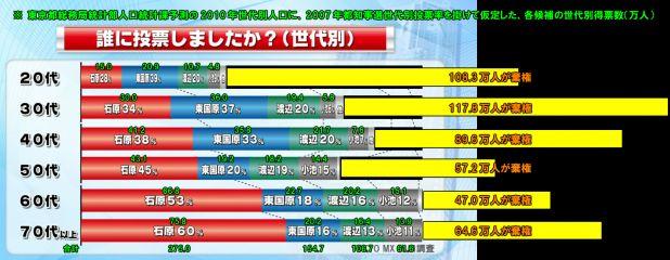 都知事選2011_2.jpg