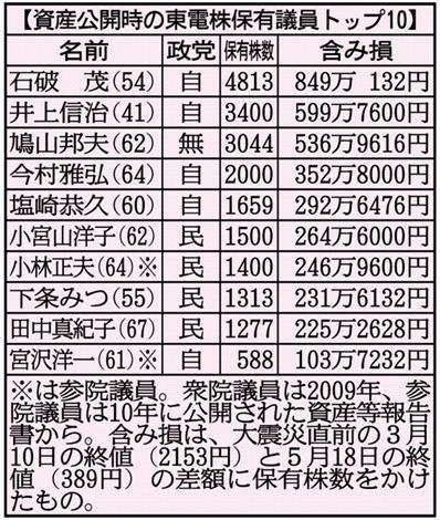 資産公開時の東電株保有議員トップ10.jpg