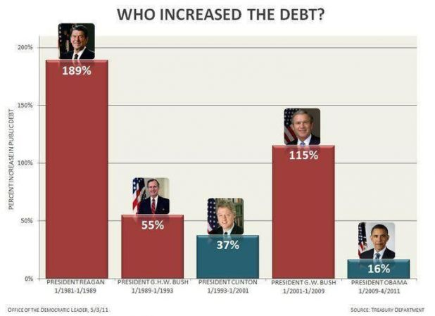 Presidents and their Debts