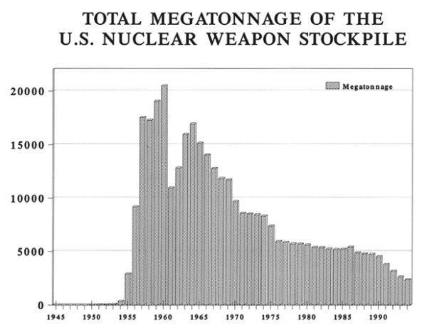 Total-US-stockpile-megatonnage-600x467.jpg