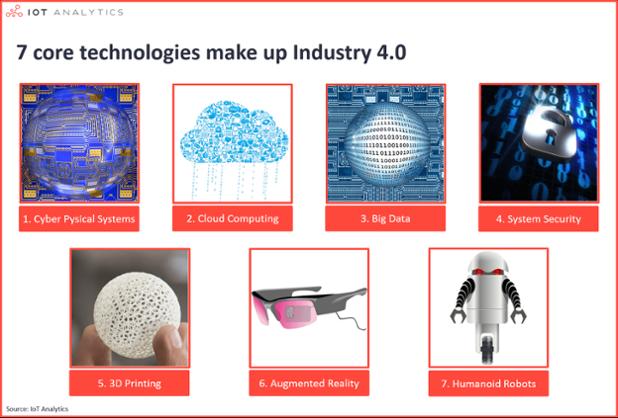 IndustrialTechnology7I4.0technolgiesv1-min.png