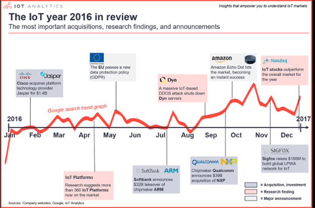 IoT2016inreviewv1-min.png