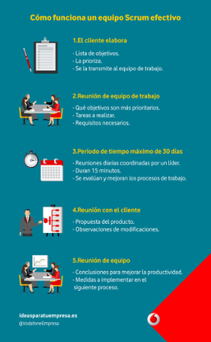 Vodafone_infografía_scrum_v3-1.png
