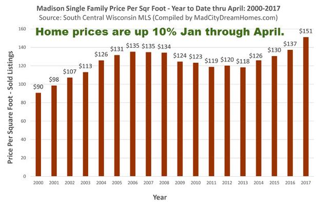 madison_single_family_price_per_square_foot_april_2017_year_to_date_719_02.jpg